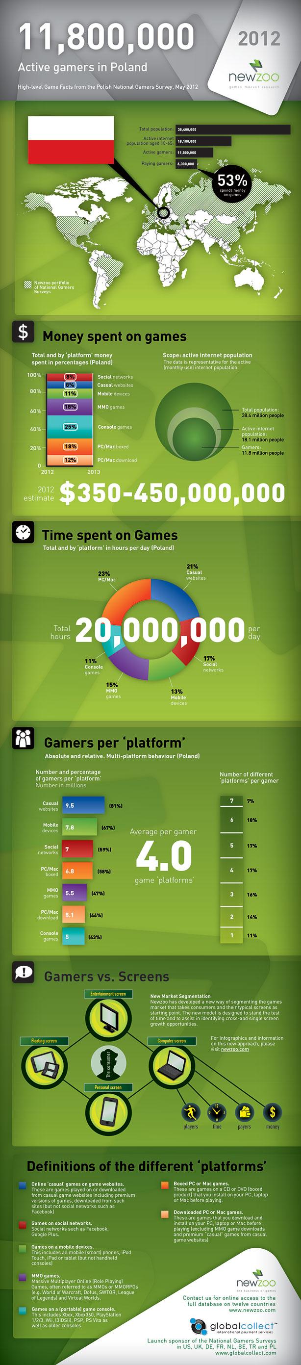 Infografika przedstawiająca polski rynek gier: www.newzoo.com/poland